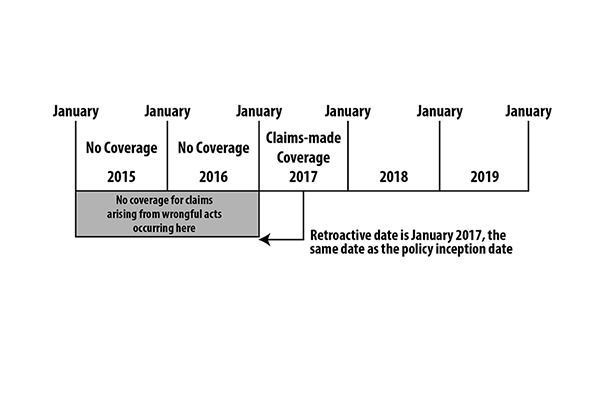 Claims Made Coverage Features Fcs Insurance